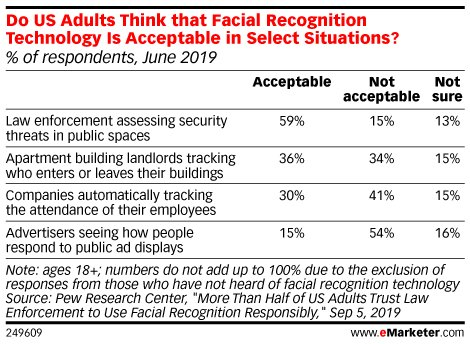 Acceptable Facial Recognition Uses