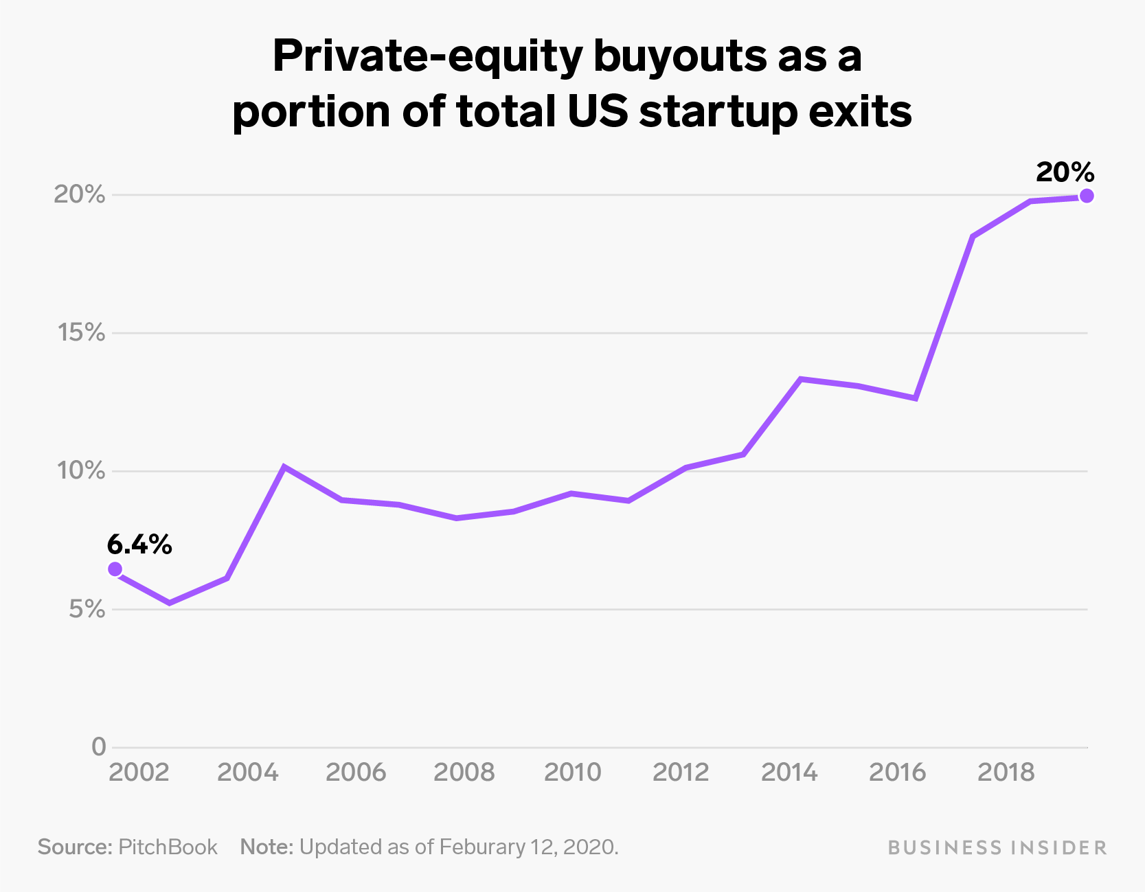 private equity buyout number