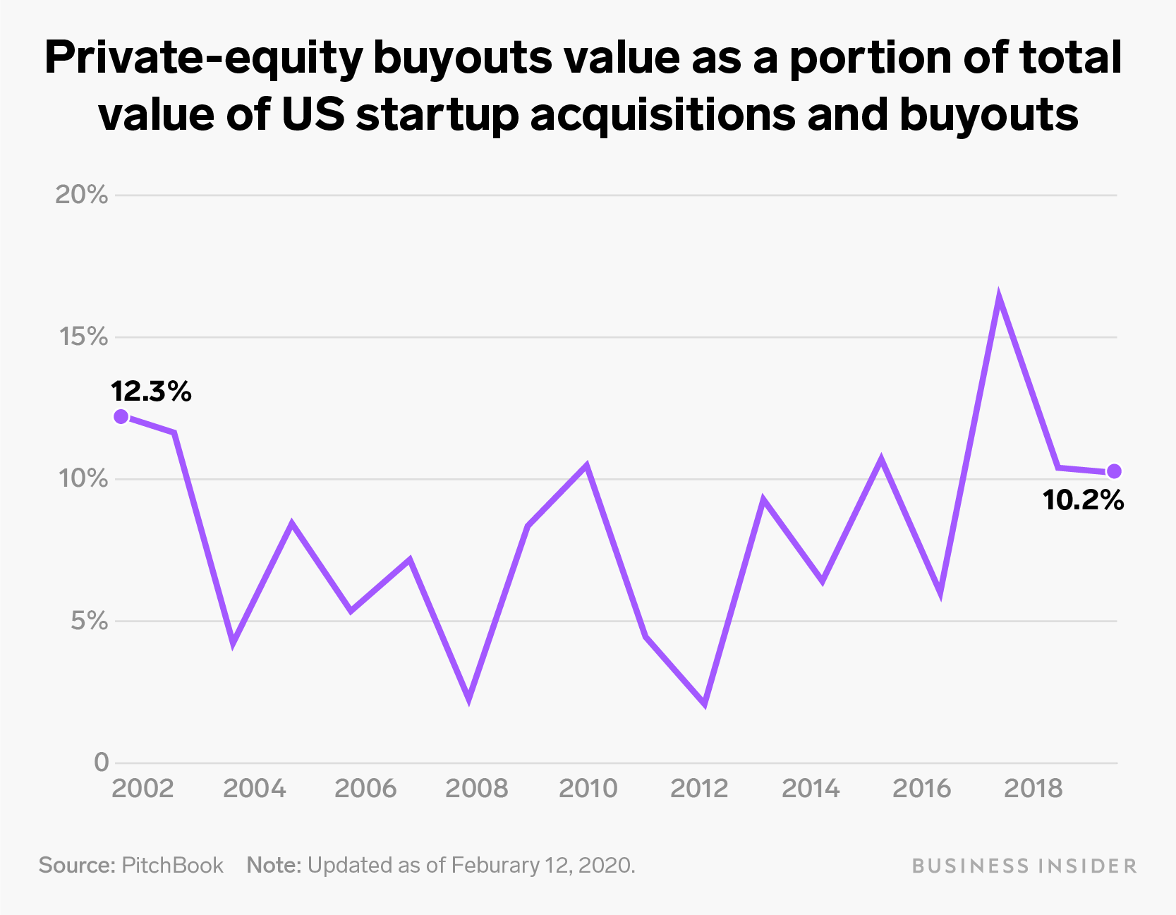 private equity buyout $