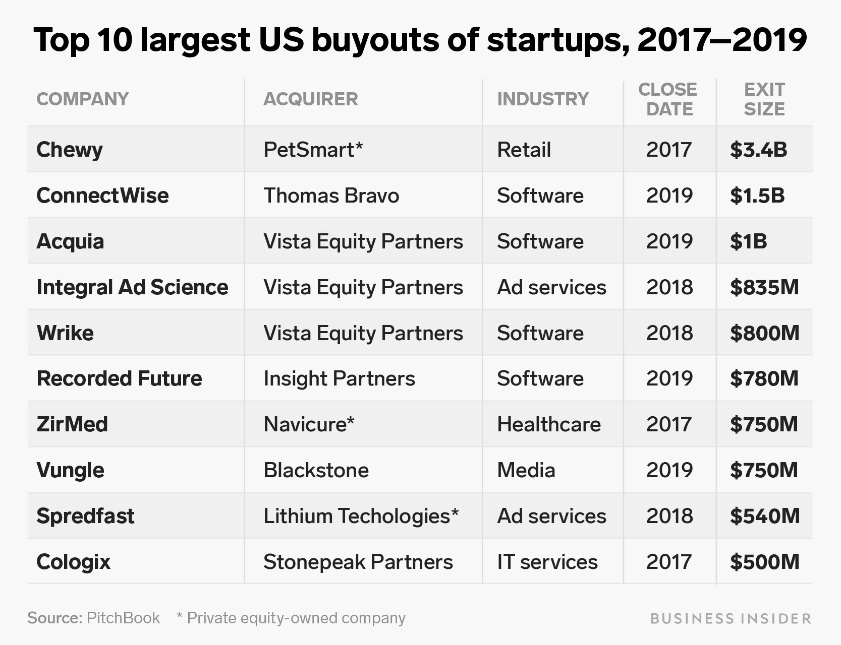 top 10 largest us buyouts table